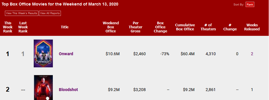 Screenshot of Weekly Box Office Report